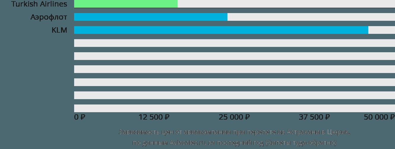 Динамика цен в зависимости от авиакомпании, совершающей перелет из Астрахани в Цюрих