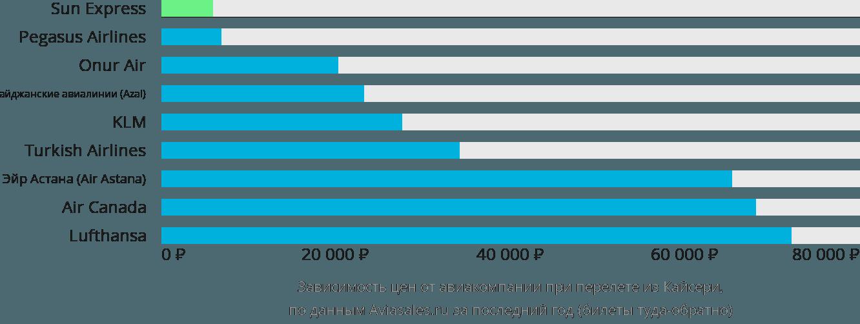 Динамика цен в зависимости от авиакомпании, совершающей перелет из Кайсери