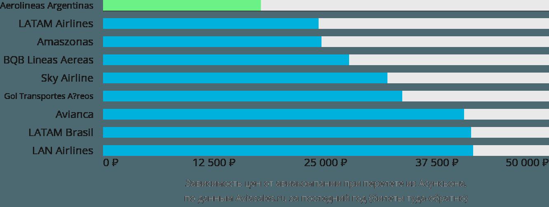 Динамика цен в зависимости от авиакомпании, совершающей перелет из Асунсьона