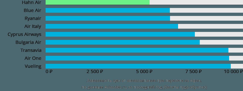 Динамика цен в зависимости от авиакомпании, совершающей перелет из Афин