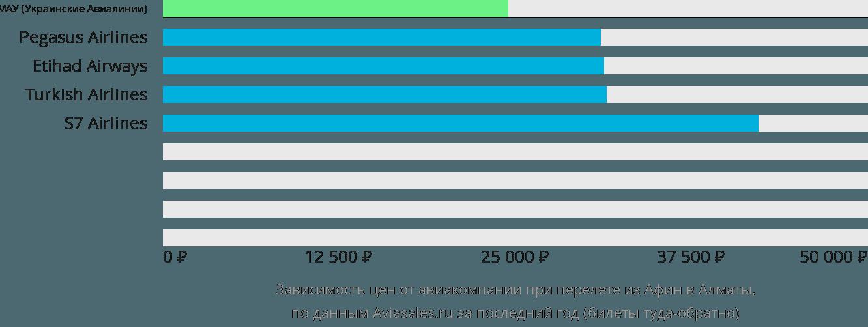 Динамика цен в зависимости от авиакомпании, совершающей перелет из Афин в Алматы
