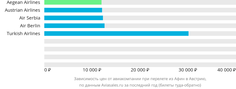 Динамика цен в зависимости от авиакомпании, совершающей перелет из Афин в Австрию