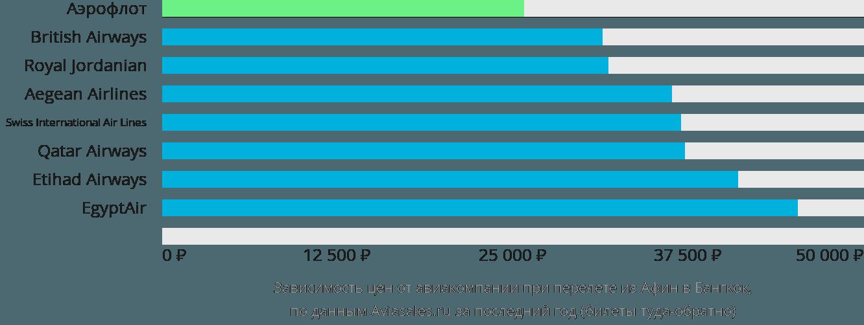 Динамика цен в зависимости от авиакомпании, совершающей перелет из Афин в Бангкок