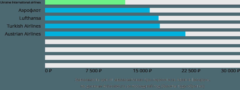 Динамика цен в зависимости от авиакомпании, совершающей перелет из Афин в Беларусь