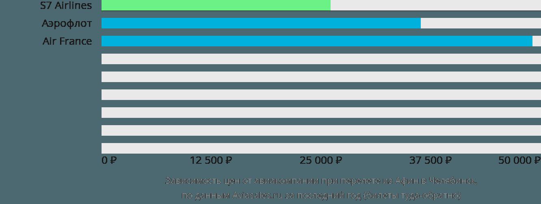 Динамика цен в зависимости от авиакомпании, совершающей перелет из Афин в Челябинск