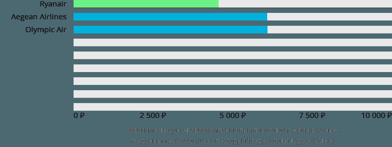 Динамика цен в зависимости от авиакомпании, совершающей перелет из Афин в Ханью