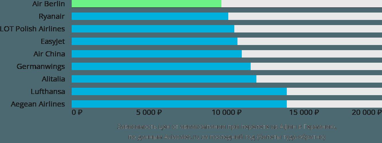 Динамика цен в зависимости от авиакомпании, совершающей перелет из Афин в Германию