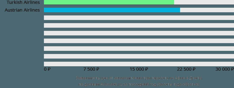 Динамика цен в зависимости от авиакомпании, совершающей перелет из Афин в Днепр
