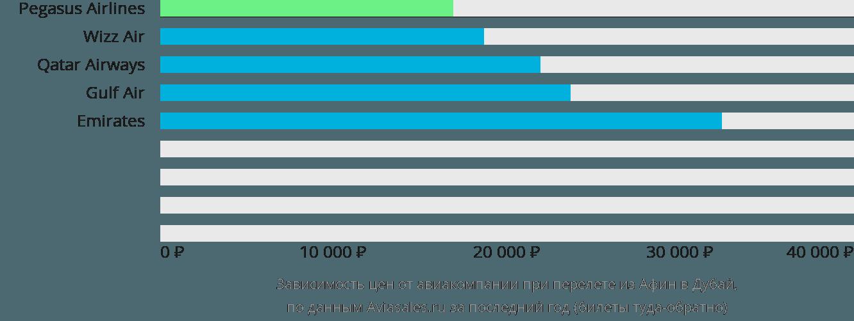 Динамика цен в зависимости от авиакомпании, совершающей перелет из Афин в Дубай