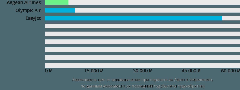 Динамика цен в зависимости от авиакомпании, совершающей перелет из Афин в Кефалинию