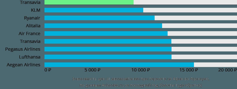 Динамика цен в зависимости от авиакомпании, совершающей перелет из Афин во Францию