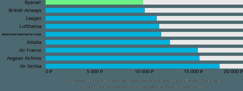 Динамика цен в зависимости от авиакомпании, совершающей перелёт из Афин в Великобританию