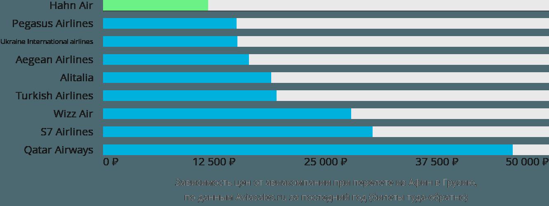 Динамика цен в зависимости от авиакомпании, совершающей перелет из Афин в Грузию