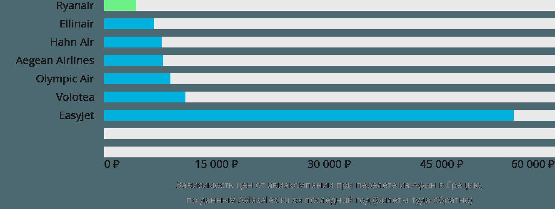 Динамика цен в зависимости от авиакомпании, совершающей перелёт из Афин в Грецию