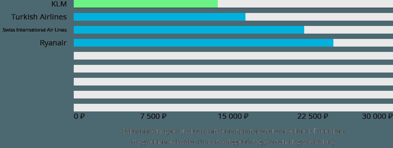 Динамика цен в зависимости от авиакомпании, совершающей перелет из Афин в Ганновер