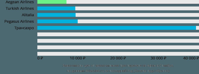 Динамика цен в зависимости от авиакомпании, совершающей перелет из Афин в Стамбул
