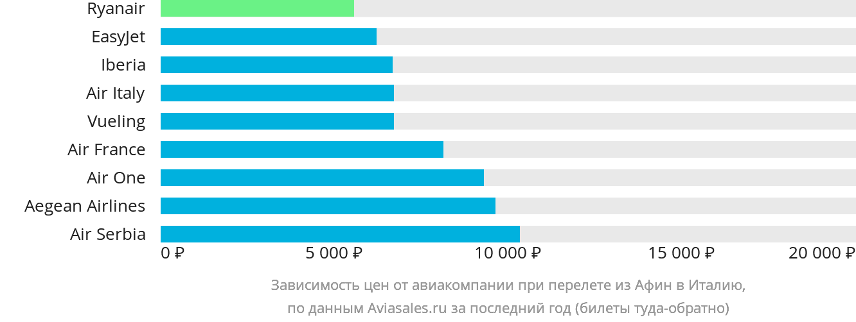 Динамика цен в зависимости от авиакомпании, совершающей перелёт из Афин в Италию