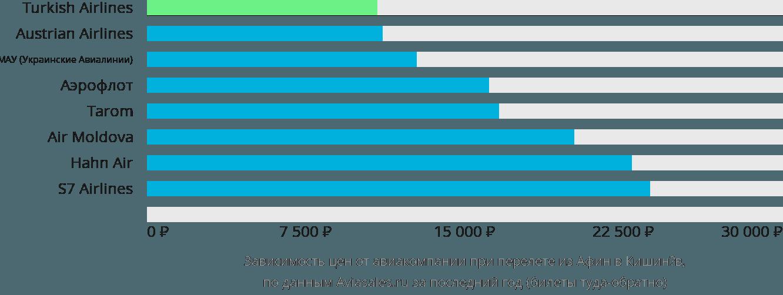 Динамика цен в зависимости от авиакомпании, совершающей перелет из Афин в Кишинёв