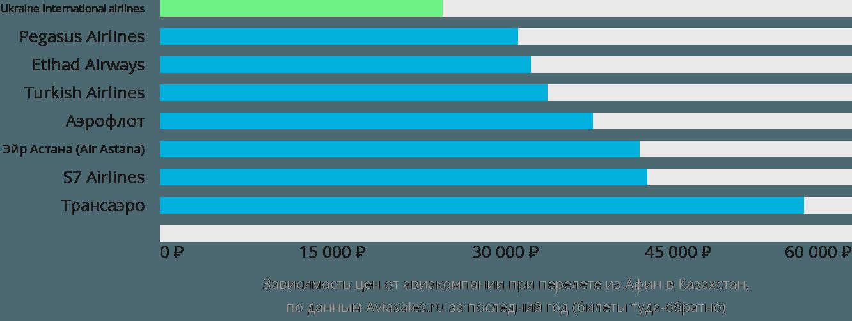 Динамика цен в зависимости от авиакомпании, совершающей перелет из Афин в Казахстан