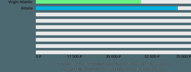 Динамика цен в зависимости от авиакомпании, совершающей перелет из Афин в Лос-Анджелес