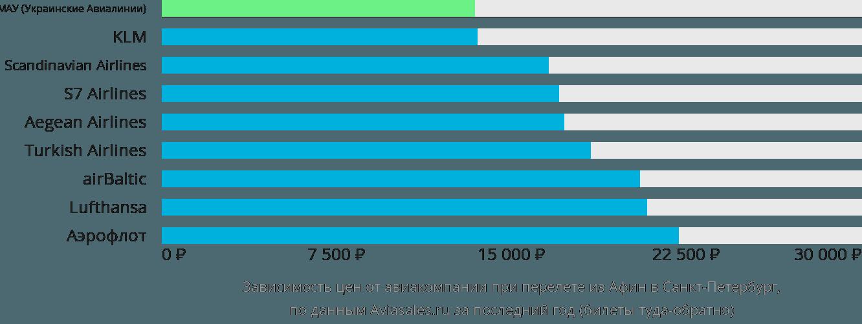 Динамика цен в зависимости от авиакомпании, совершающей перелет из Афин в Санкт-Петербург