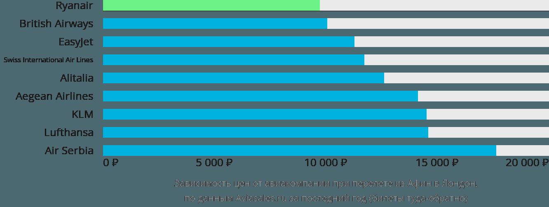 Динамика цен в зависимости от авиакомпании, совершающей перелет из Афин в Лондон
