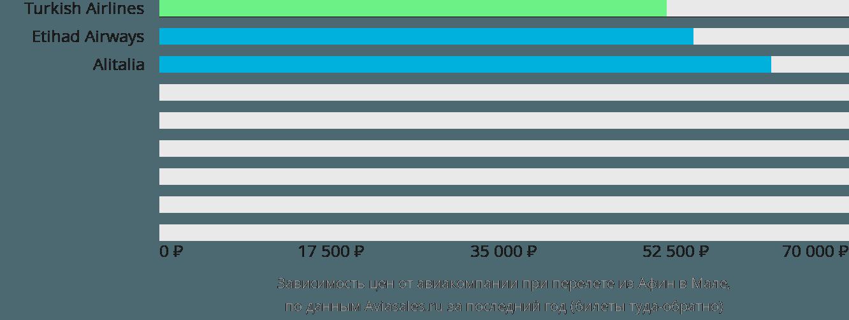 Динамика цен в зависимости от авиакомпании, совершающей перелет из Афин в Мале