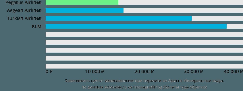 Динамика цен в зависимости от авиакомпании, совершающей перелет из Афин в Минеральные воды