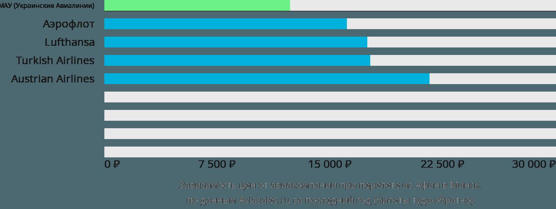 Динамика цен в зависимости от авиакомпании, совершающей перелет из Афин в Минск