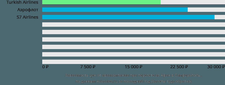 Динамика цен в зависимости от авиакомпании, совершающей перелет из Афин в Симферополь