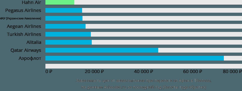 Динамика цен в зависимости от авиакомпании, совершающей перелет из Афин в Тбилиси