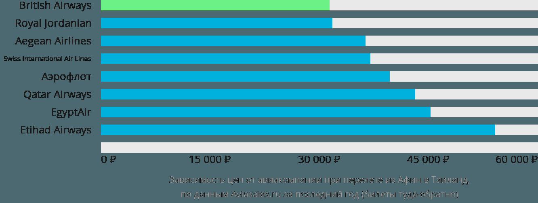 Динамика цен в зависимости от авиакомпании, совершающей перелёт из Афин в Таиланд