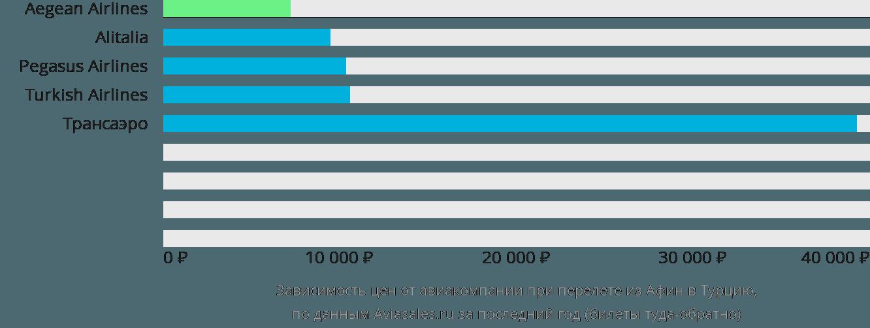 Динамика цен в зависимости от авиакомпании, совершающей перелет из Афин в Турцию