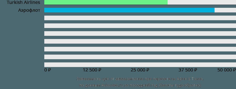 Динамика цен в зависимости от авиакомпании, совершающей перелет из Афин в Токио
