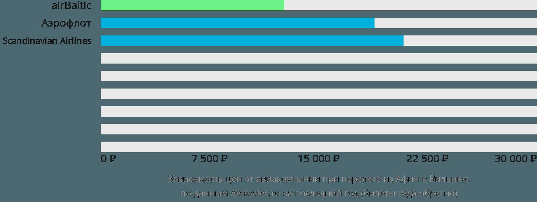 Динамика цен в зависимости от авиакомпании, совершающей перелет из Афин в Вильнюс