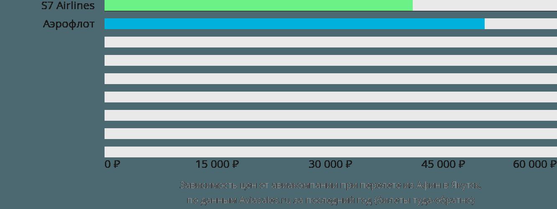 Динамика цен в зависимости от авиакомпании, совершающей перелет из Афин в Якутск