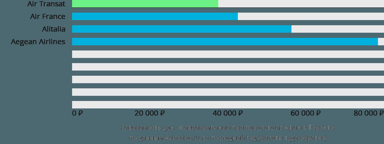 Динамика цен в зависимости от авиакомпании, совершающей перелет из Афин в Торонто