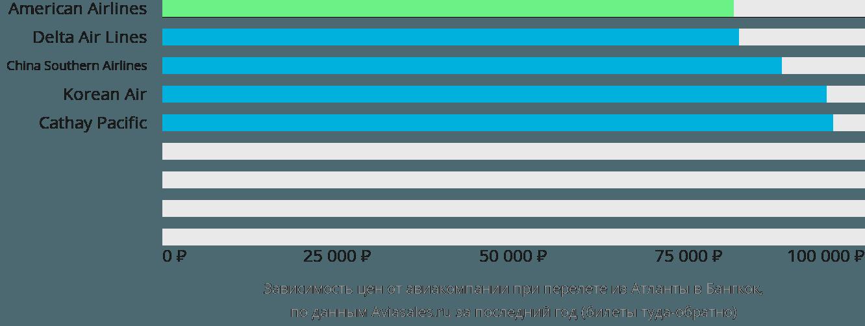 Динамика цен в зависимости от авиакомпании, совершающей перелет из Атланты в Бангкок