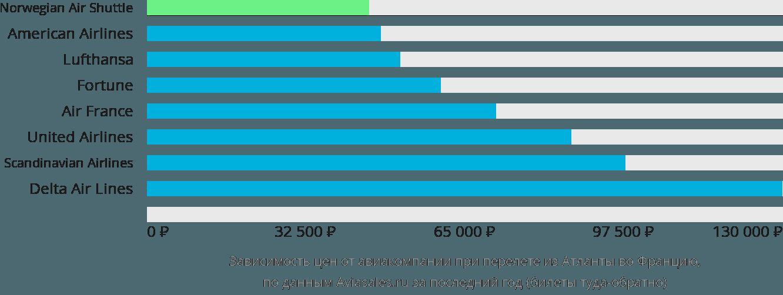 Динамика цен в зависимости от авиакомпании, совершающей перелет из Атланты во Францию