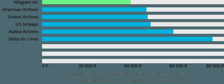 Динамика цен в зависимости от авиакомпании, совершающей перелет из Атланты в Гонолулу