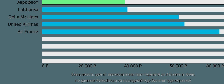 Динамика цен в зависимости от авиакомпании, совершающей перелет из Атланты в Киев