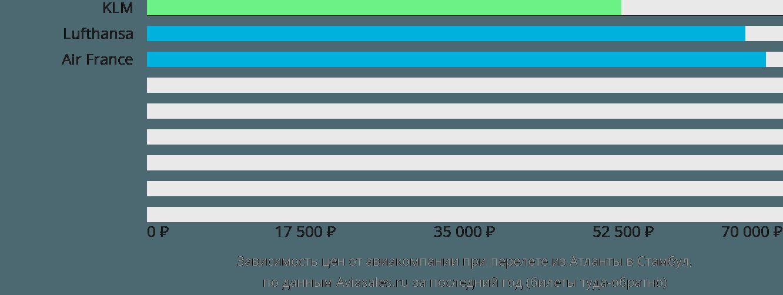 Динамика цен в зависимости от авиакомпании, совершающей перелет из Атланты в Стамбул