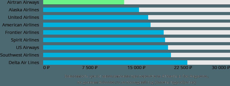 Динамика цен в зависимости от авиакомпании, совершающей перелет из Атланты в Лос-Анджелес