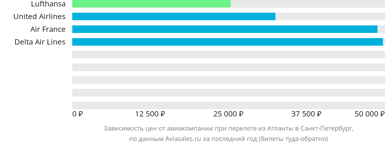 Динамика цен в зависимости от авиакомпании, совершающей перелет из Атланты в Санкт-Петербург
