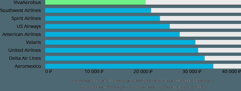 Динамика цен в зависимости от авиакомпании, совершающей перелет из Атланты в Мексику