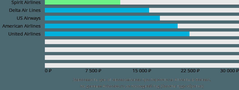 Динамика цен в зависимости от авиакомпании, совершающей перелет из Атланты в Финикс
