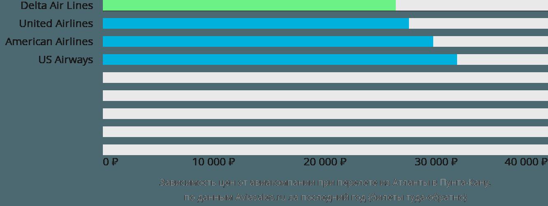 Динамика цен в зависимости от авиакомпании, совершающей перелет из Атланты в Пунта-Кану