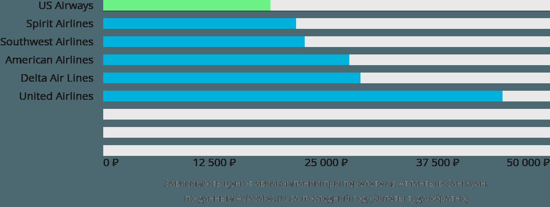 Динамика цен в зависимости от авиакомпании, совершающей перелет из Атланты в Сан-Хуан