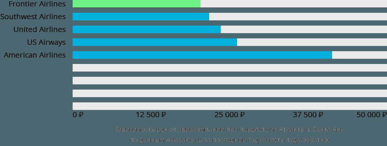 Динамика цен в зависимости от авиакомпании, совершающей перелет из Атланты в Санта-Ану