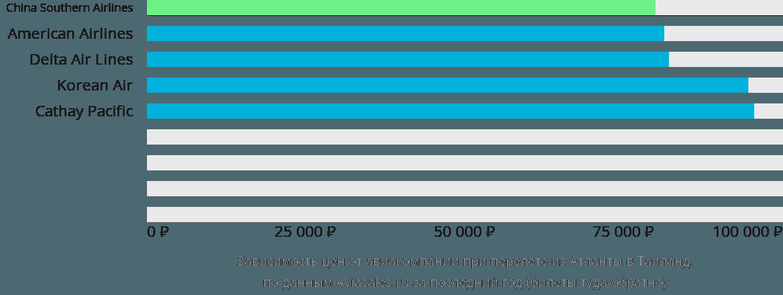 Динамика цен в зависимости от авиакомпании, совершающей перелет из Атланты в Таиланд